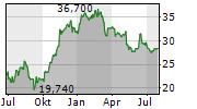 DUERR AG Chart 1 Jahr