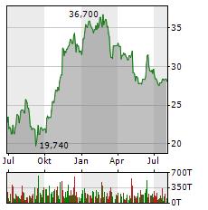 DUERR Aktie Chart 1 Jahr