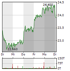 DUERR Aktie 5-Tage-Chart