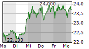 DUERR AG 5-Tage-Chart
