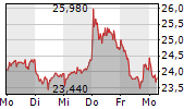 DUERR AG 1-Woche-Intraday-Chart