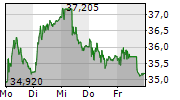 DUFRY AG 5-Tage-Chart