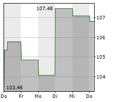 DUKE ENERGY CORPORATION Chart 1 Jahr
