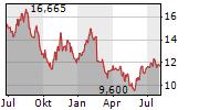 DUN & BRADSTREET HOLDINGS INC Chart 1 Jahr