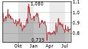DUNDEE CORPORATION Chart 1 Jahr