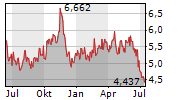 DUNDEE PRECIOUS METALS INC Chart 1 Jahr