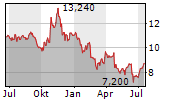 DUNI AB Chart 1 Jahr