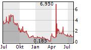 DUNXIN FINANCIAL HOLDINGS LTD ADR Chart 1 Jahr