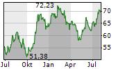DUPONT DE NEMOURS INC Chart 1 Jahr
