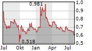 DURO FELGUERA SA Chart 1 Jahr