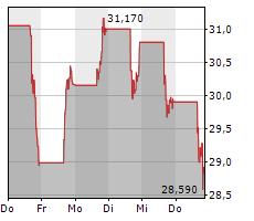 DUTCH BROS INC Chart 1 Jahr