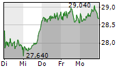 DWS GROUP GMBH & CO KGAA 1-Woche-Intraday-Chart
