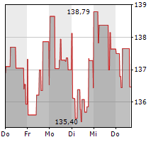 DWS TOP DIVIDENDE Chart 1 Jahr