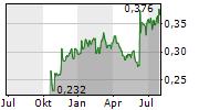 DX GROUP PLC Chart 1 Jahr