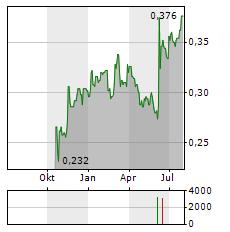 DX GROUP Aktie Chart 1 Jahr
