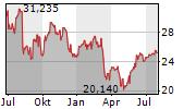 DXC TECHNOLOGY COMPANY Chart 1 Jahr