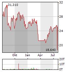 DXC TECHNOLOGY Aktie Chart 1 Jahr