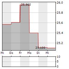 DXC TECHNOLOGY Aktie 5-Tage-Chart