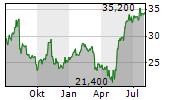 DXP ENTERPRISES INC Chart 1 Jahr