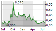 DYNAGREEN ENVIRONMENTAL PROTECTION GROUP CO LTD Chart 1 Jahr