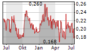 DYNAMIC TECHNOLOGIES GROUP INC Chart 1 Jahr
