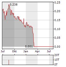 DYNAMIC TECHNOLOGIES GROUP Aktie Chart 1 Jahr