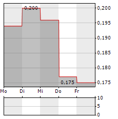 DYNAMIC TECHNOLOGIES GROUP Aktie 5-Tage-Chart