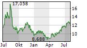 DYNAVAX TECHNOLOGIES CORPORATION Chart 1 Jahr
