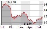 DYNEX CAPITAL INC Chart 1 Jahr