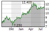 E.ON SE ADR Chart 1 Jahr