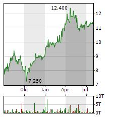 E.ON SE ADR Aktie Chart 1 Jahr