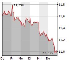 E.ON SE Chart 1 Jahr