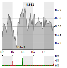 E.ON Aktie 1-Woche-Intraday-Chart