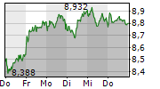 E.ON SE 1-Woche-Intraday-Chart