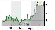 E4U AS Chart 1 Jahr