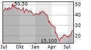 EAGLE BANCORP INC Chart 1 Jahr
