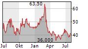 EAGLE BULK SHIPPING INC Chart 1 Jahr