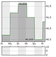 EAGLE BULK SHIPPING Aktie 1-Woche-Intraday-Chart