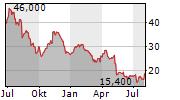 EAGLE PHARMACEUTICALS INC Chart 1 Jahr
