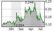 EAGLE PLAINS RESOURCES LTD Chart 1 Jahr