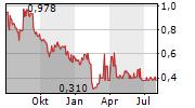 EAM SOLAR ASA Chart 1 Jahr
