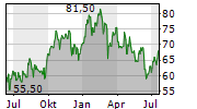 EAST WEST BANCORP INC Chart 1 Jahr