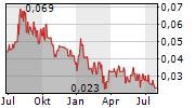 EAST WEST PETROLEUM CORP Chart 1 Jahr