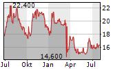 EASTERN COMPANY Chart 1 Jahr