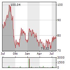 EASTMAN CHEMICAL Aktie Chart 1 Jahr