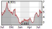 EASTMAN KODAK COMPANY Chart 1 Jahr