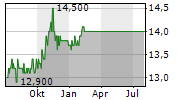 EASY SOFTWARE AG Chart 1 Jahr