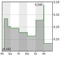 EASYJET PLC Chart 1 Jahr