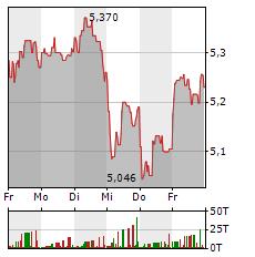 EASYJET Aktie 1-Woche-Intraday-Chart