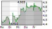 EASYJET PLC 1-Woche-Intraday-Chart